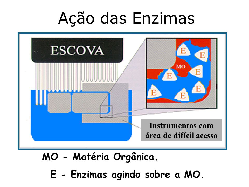 Instrumentos com área de difícil acesso