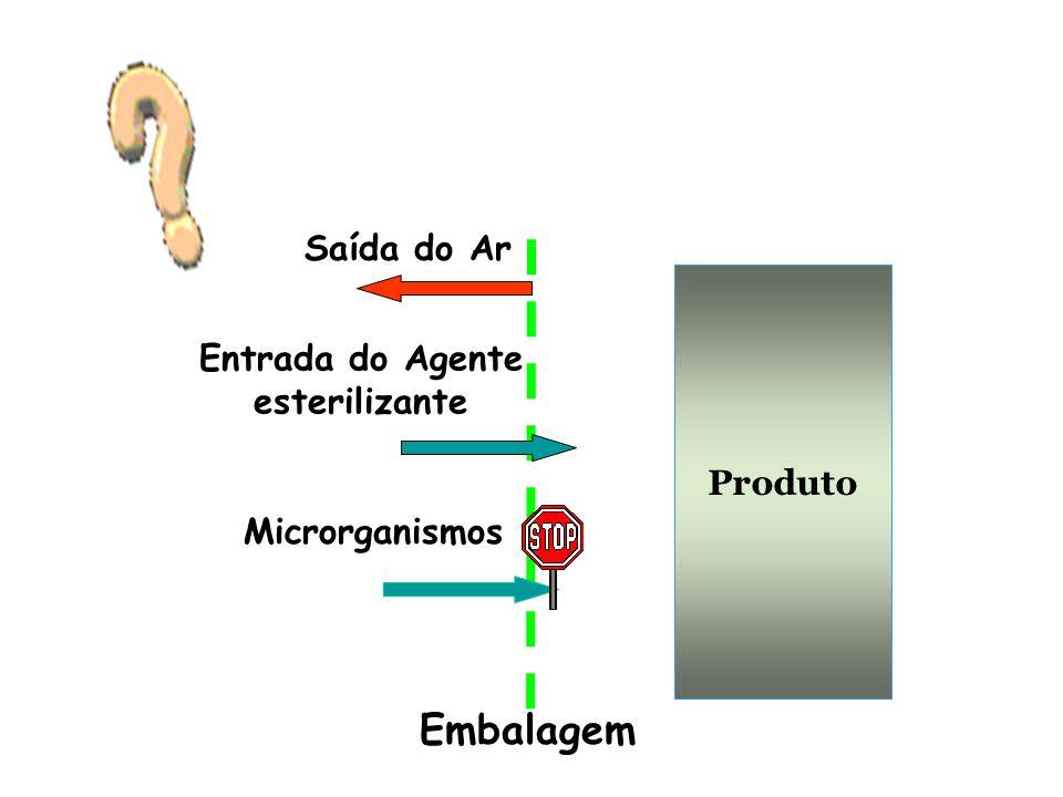 Embalagem Saída do Ar Entrada do Agente esterilizante Produto
