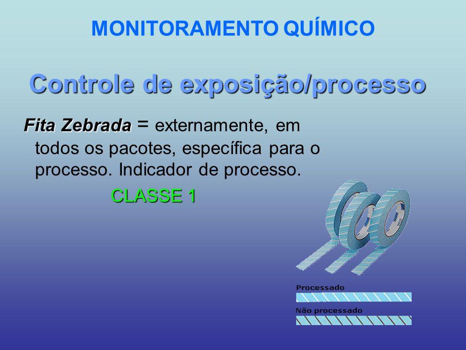 Controle de exposição/processo