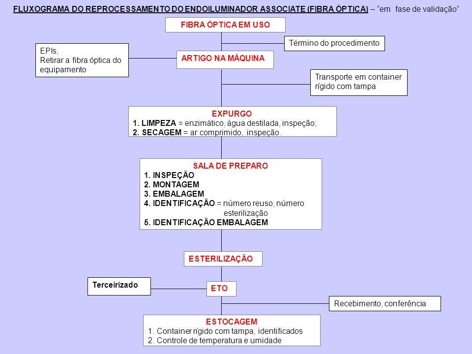 FLUXOGRAMA DO REPROCESSAMENTO DO ENDOILUMINADOR ASSOCIATE (FIBRA ÓPTICA) – em fase de validação