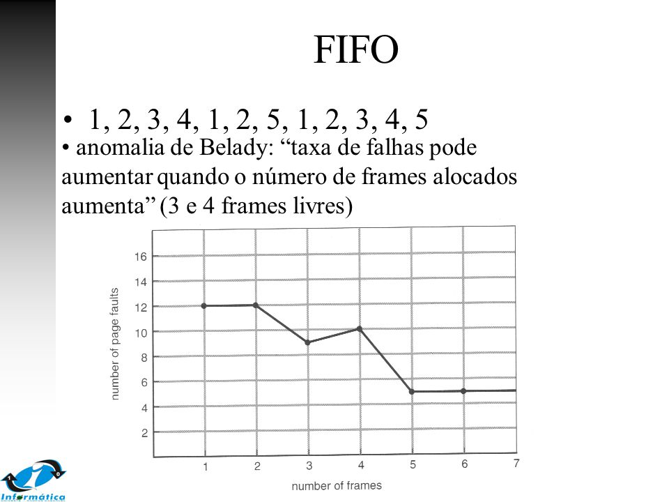 FIFO 1, 2, 3, 4, 1, 2, 5, 1, 2, 3, 4, 5.
