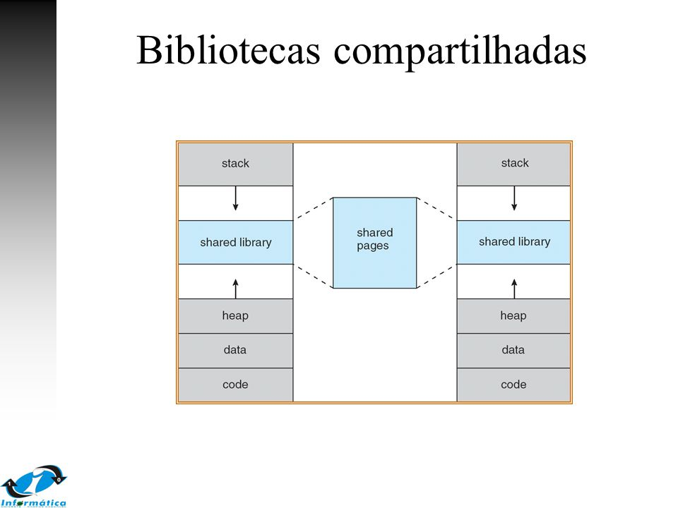 Bibliotecas compartilhadas