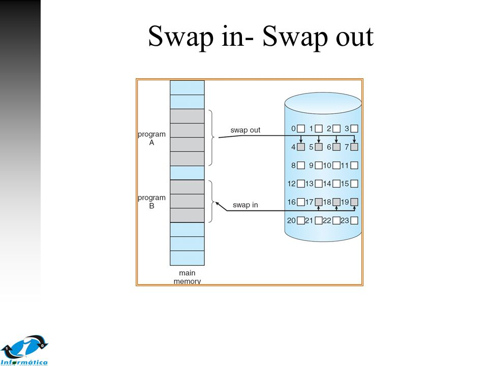 Swap in- Swap out