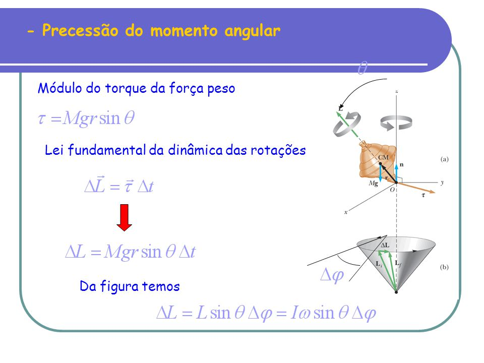 - Precessão do momento angular