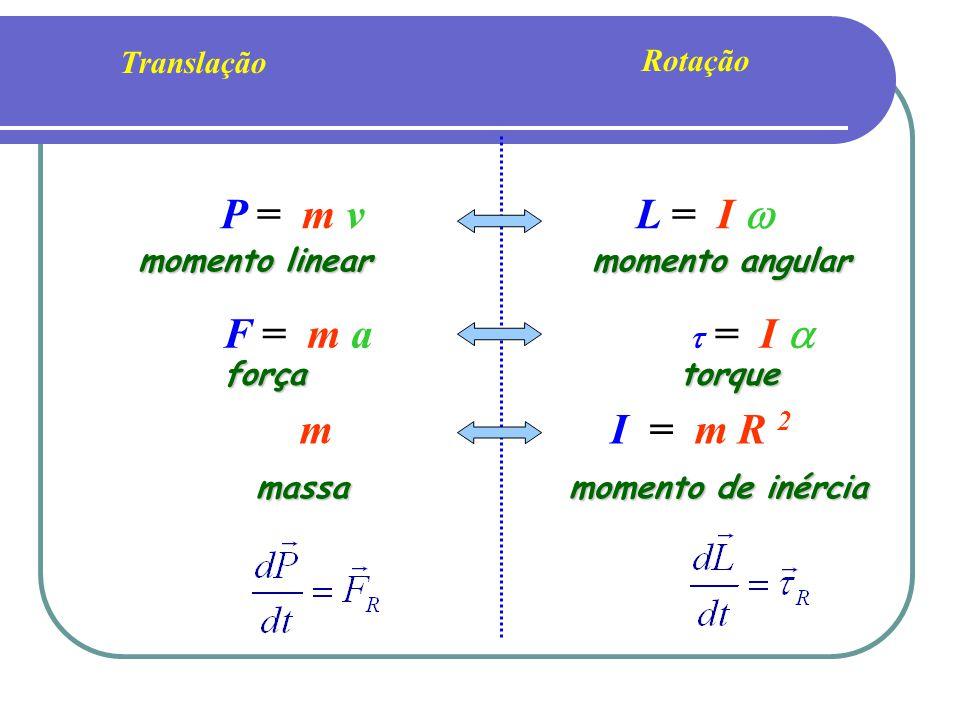 P = m v L = I  F = m a m I = m R 2 Translação Rotação