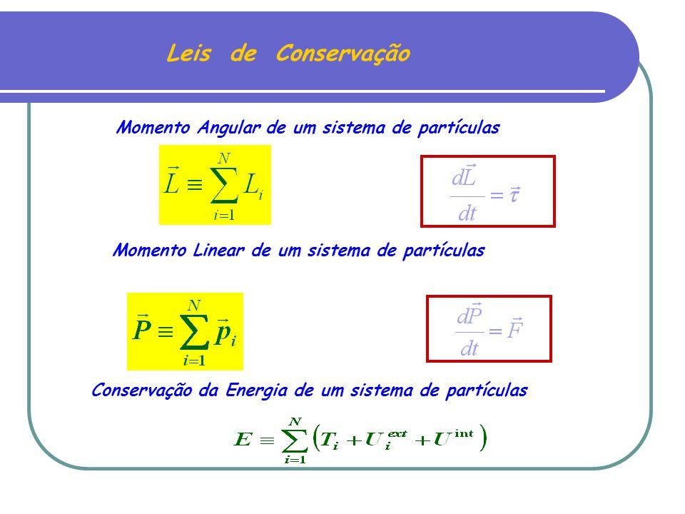 Leis de Conservação Momento Angular de um sistema de partículas