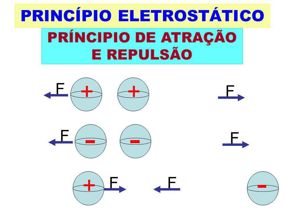 PRINCÍPIO ELETROSTÁTICO
