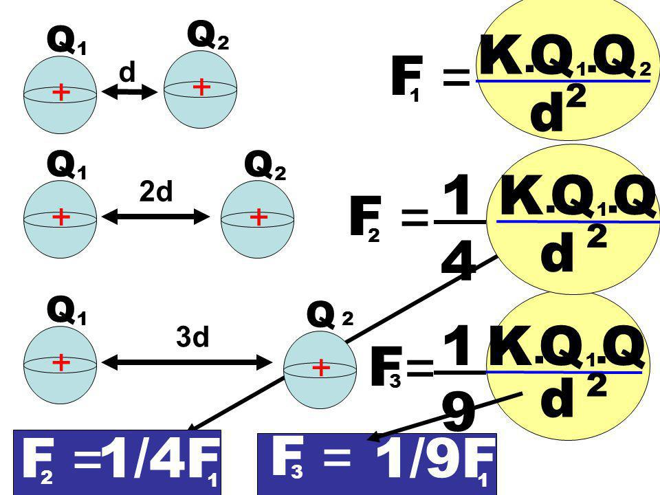 K Q Q F = d 14 K Q Q F = d 19 K Q Q F = d F = 1/4F F = 1/9F Q Q . . +