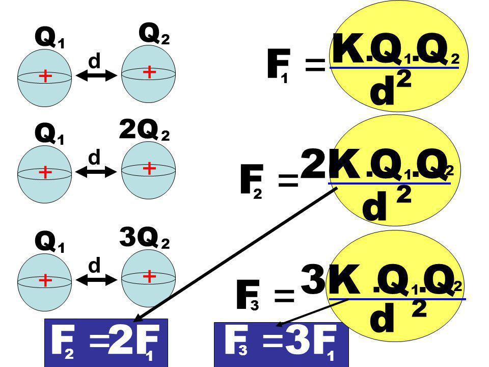 K Q Q F = d 2K Q Q F = d 3K Q Q F = d F = 2F F = 3F Q Q . . + + 2Q Q +