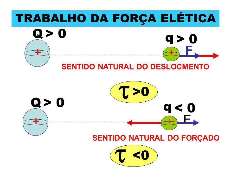 TRABALHO DA FORÇA ELÉTICA