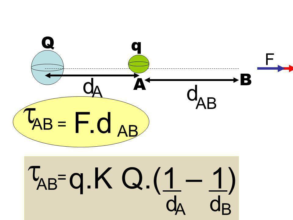 Q q F B d A d A  AB F.d AB = AB  q.K Q.(1 – 1) = AB d d A B