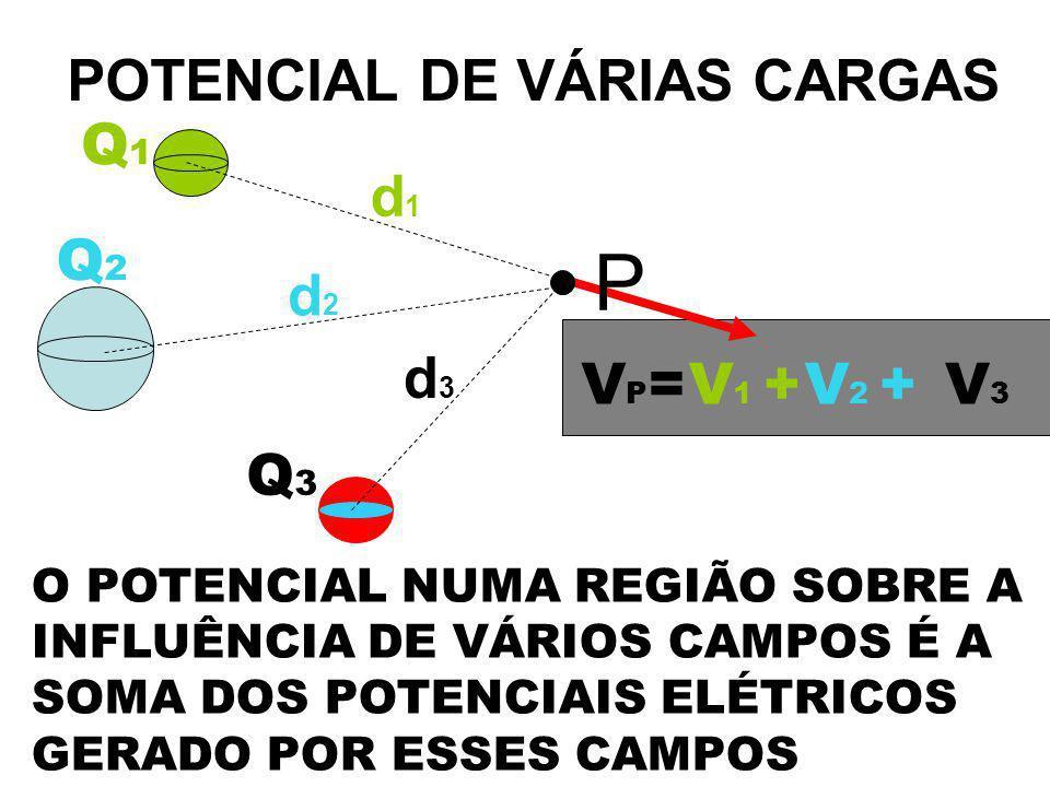POTENCIAL DE VÁRIAS CARGAS