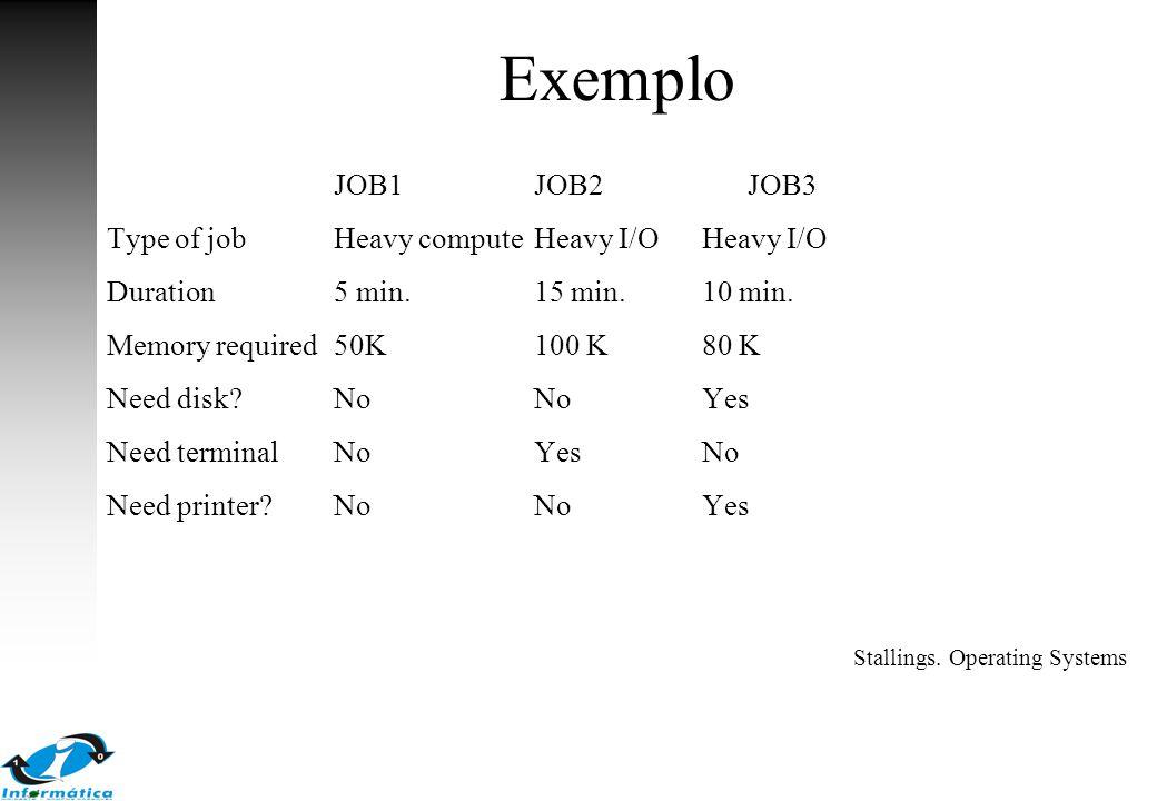 Exemplo JOB1 JOB2 JOB3 Type of job Heavy compute Heavy I/O Heavy I/O