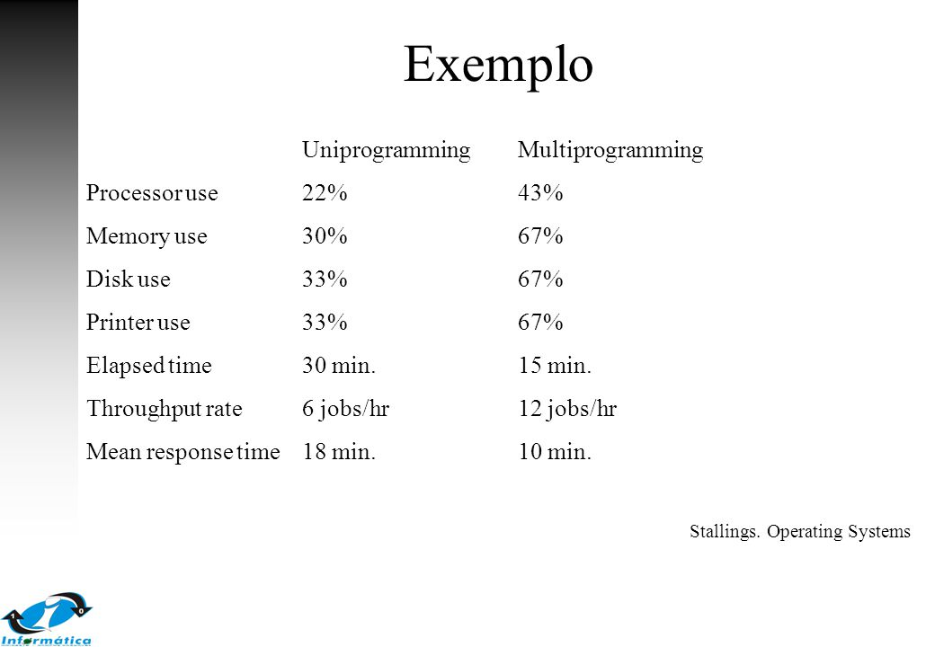 Exemplo Uniprogramming Multiprogramming Processor use 22% 43%