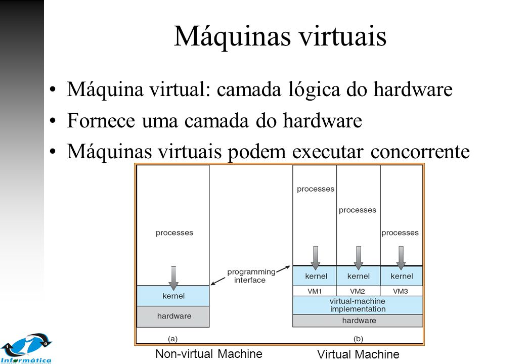 Máquinas virtuais Máquina virtual: camada lógica do hardware