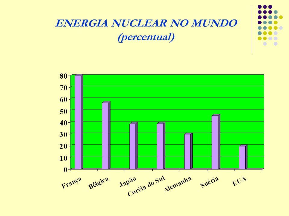 ENERGIA NUCLEAR NO MUNDO (percentual)
