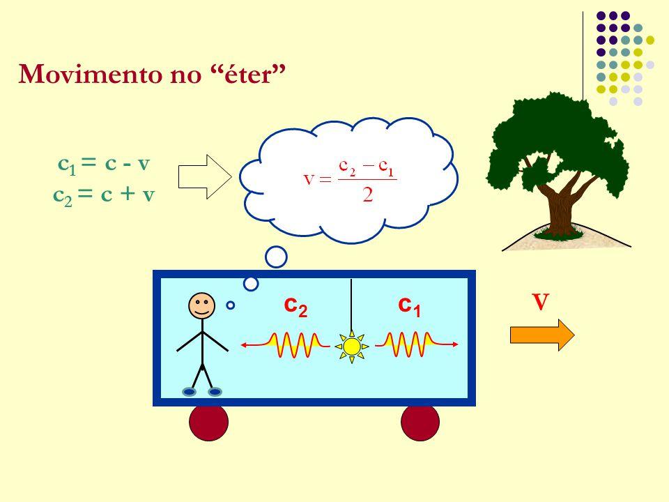 Movimento no éter c1 = c - v c2 = c + v V c1 c2