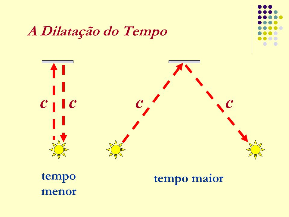 A Dilatação do Tempo c c tempo menor tempo maior