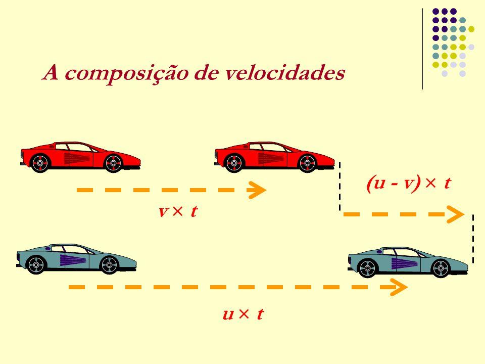 A composição de velocidades
