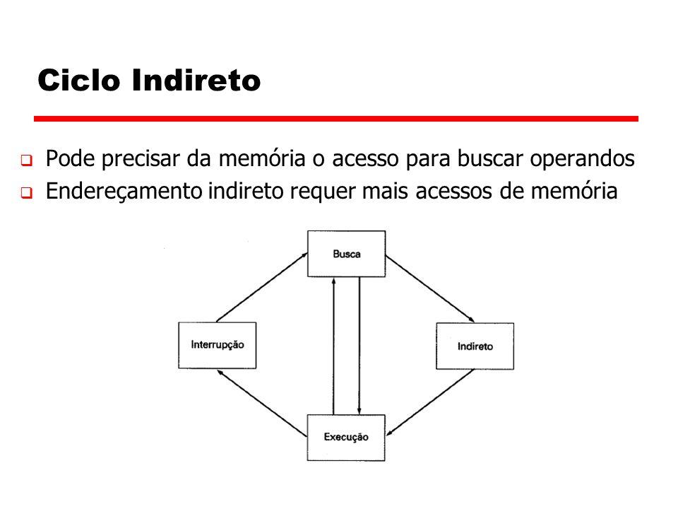 Ciclo Indireto Pode precisar da memória o acesso para buscar operandos