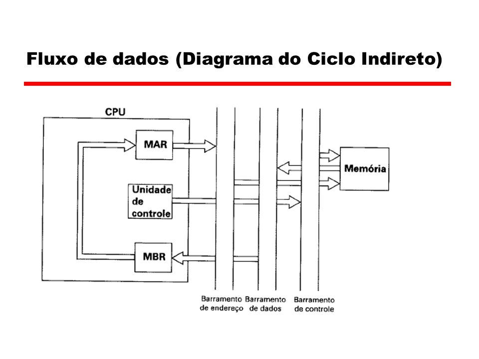 Fluxo de dados (Diagrama do Ciclo Indireto)