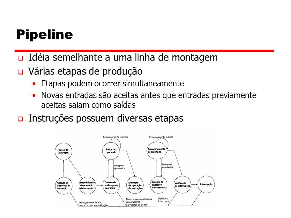 Pipeline Idéia semelhante a uma linha de montagem