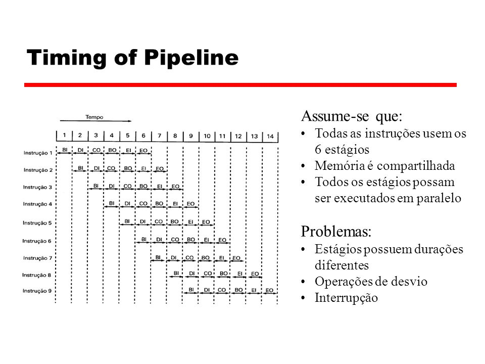 Timing of Pipeline Assume-se que: Problemas: