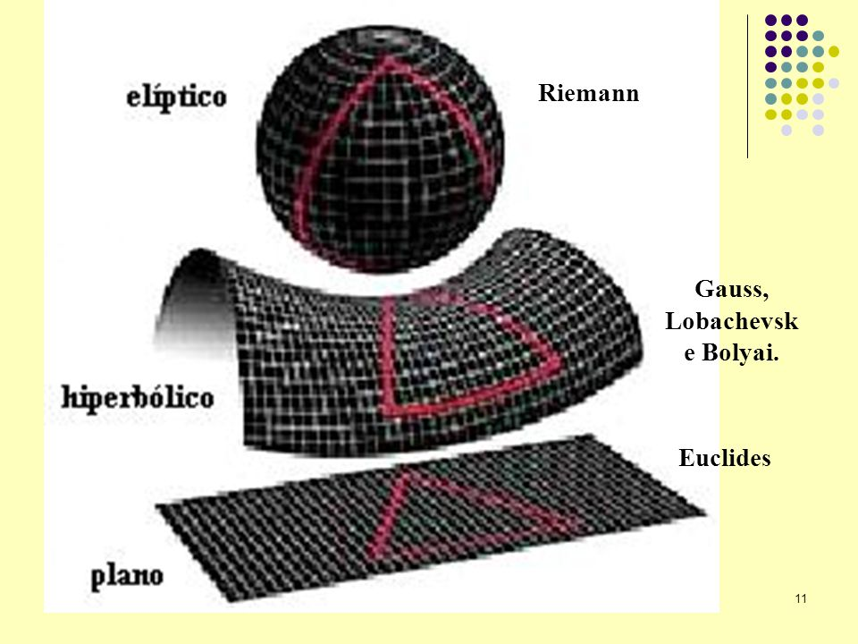 Riemann Gauss, Lobachevsk e Bolyai. Euclides