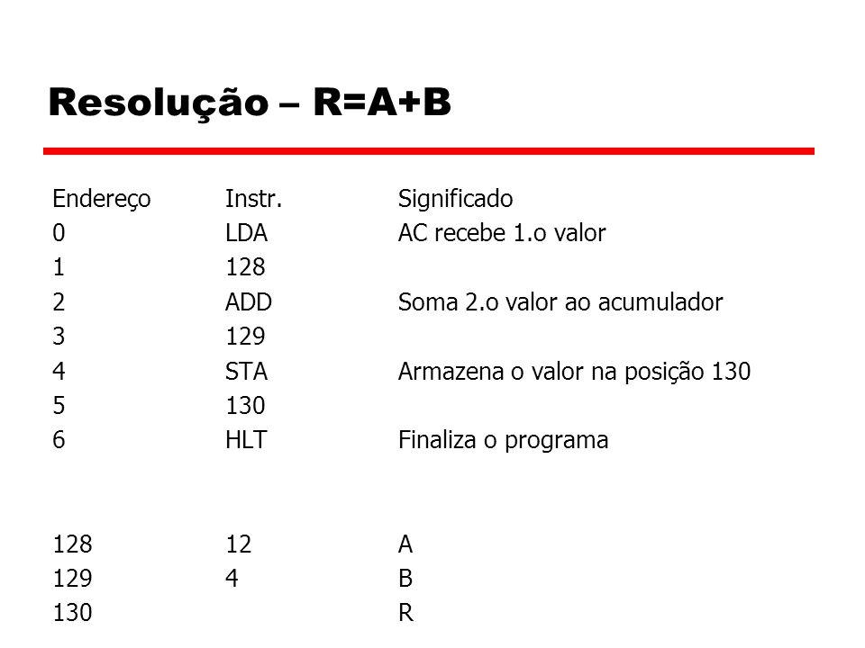 Resolução – R=A+B Endereço Instr. Significado