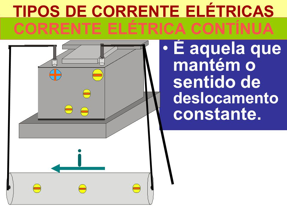 TIPOS DE CORRENTE ELÉTRICAS