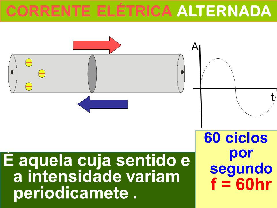 CORRENTE ELÉTRICA ALTERNADA 60 ciclos por segundo f = 60hr