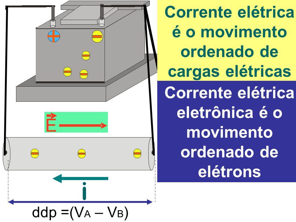 i Corrente elétrica é o movimento ordenado de cargas elétricas