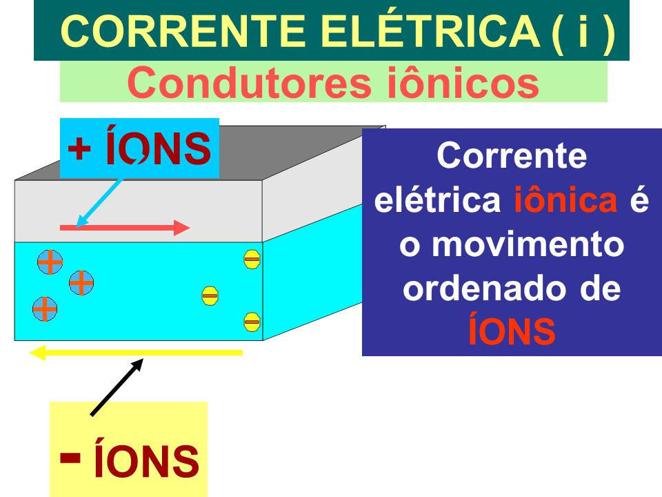 Corrente elétrica iônica é o movimento ordenado de ÍONS