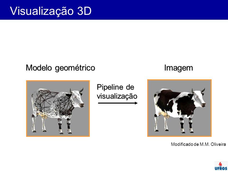 Visualização 3D Modelo geométrico Imagem Pipeline de visualização
