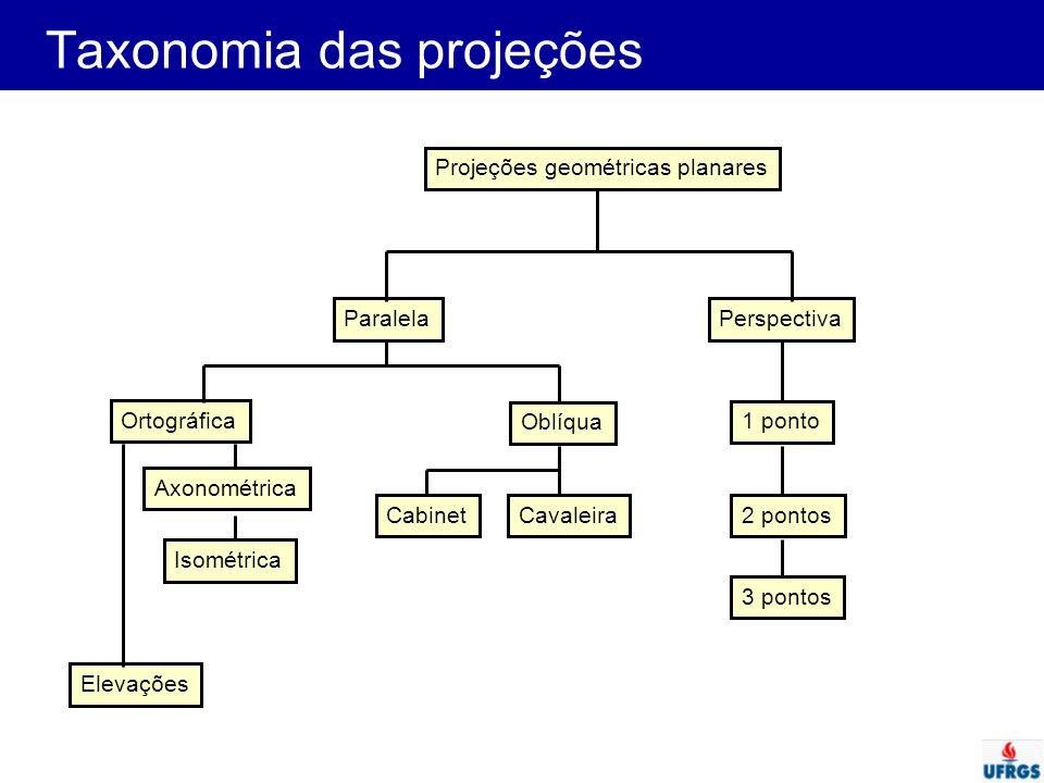 Taxonomia das projeções