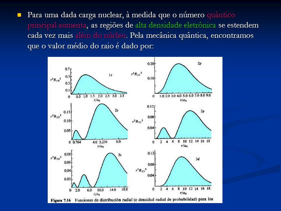 Para uma dada carga nuclear, à medida que o número quântico principal aumenta, as regiões de alta densidade eletrônica se estendem cada vez mais além do núcleo.