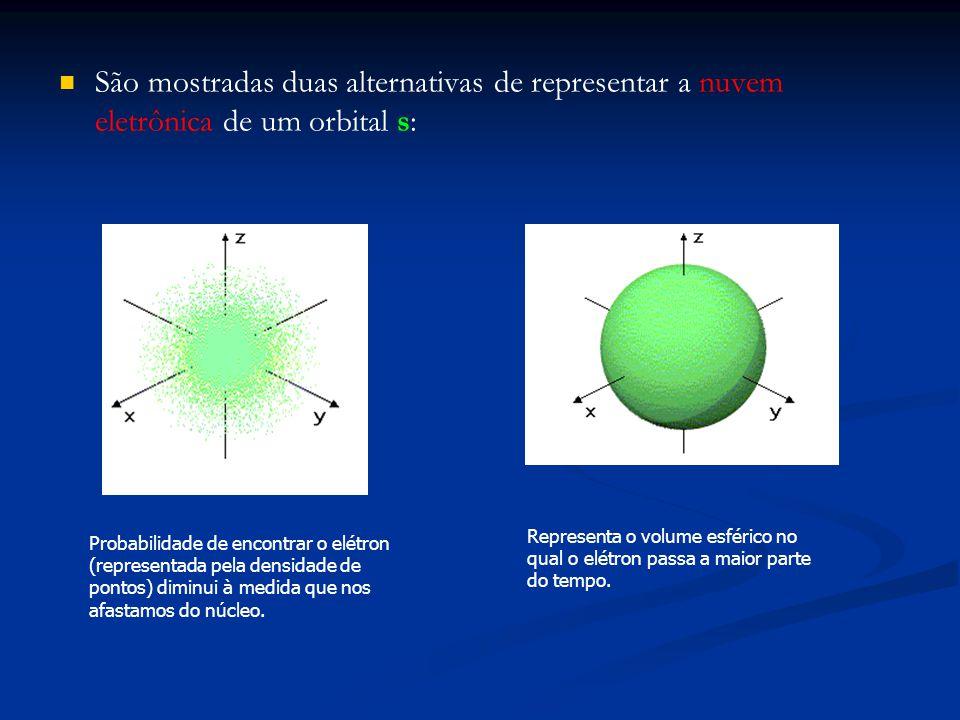 São mostradas duas alternativas de representar a nuvem eletrônica de um orbital s: