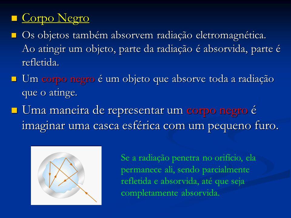 Corpo Negro Os objetos também absorvem radiação eletromagnética. Ao atingir um objeto, parte da radiação é absorvida, parte é refletida.