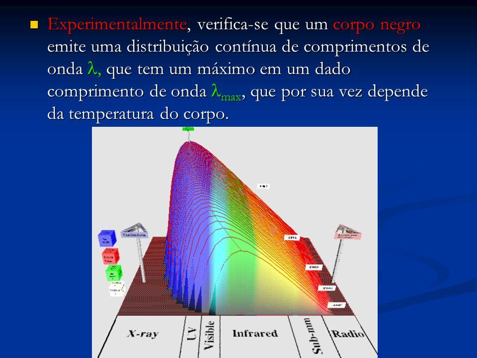 Experimentalmente, verifica-se que um corpo negro emite uma distribuição contínua de comprimentos de onda l, que tem um máximo em um dado comprimento de onda lmax, que por sua vez depende da temperatura do corpo.