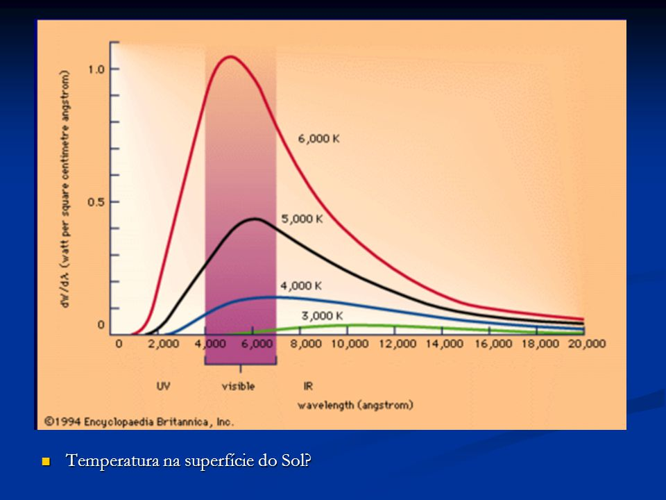 Temperatura na superfície do Sol