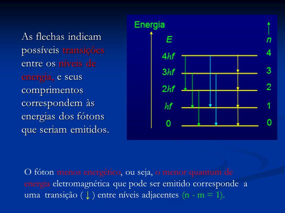 As flechas indicam possíveis transições entre os níveis de energia, e seus comprimentos correspondem às energias dos fótons que seriam emitidos.
