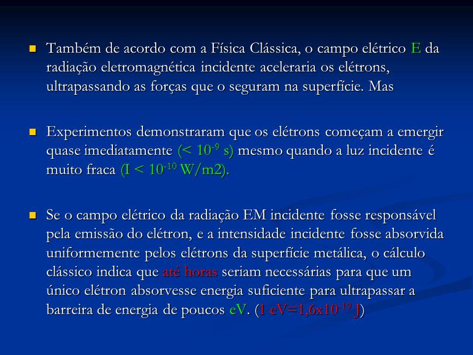 Também de acordo com a Física Clássica, o campo elétrico E da radiação eletromagnética incidente aceleraria os elétrons, ultrapassando as forças que o seguram na superfície. Mas