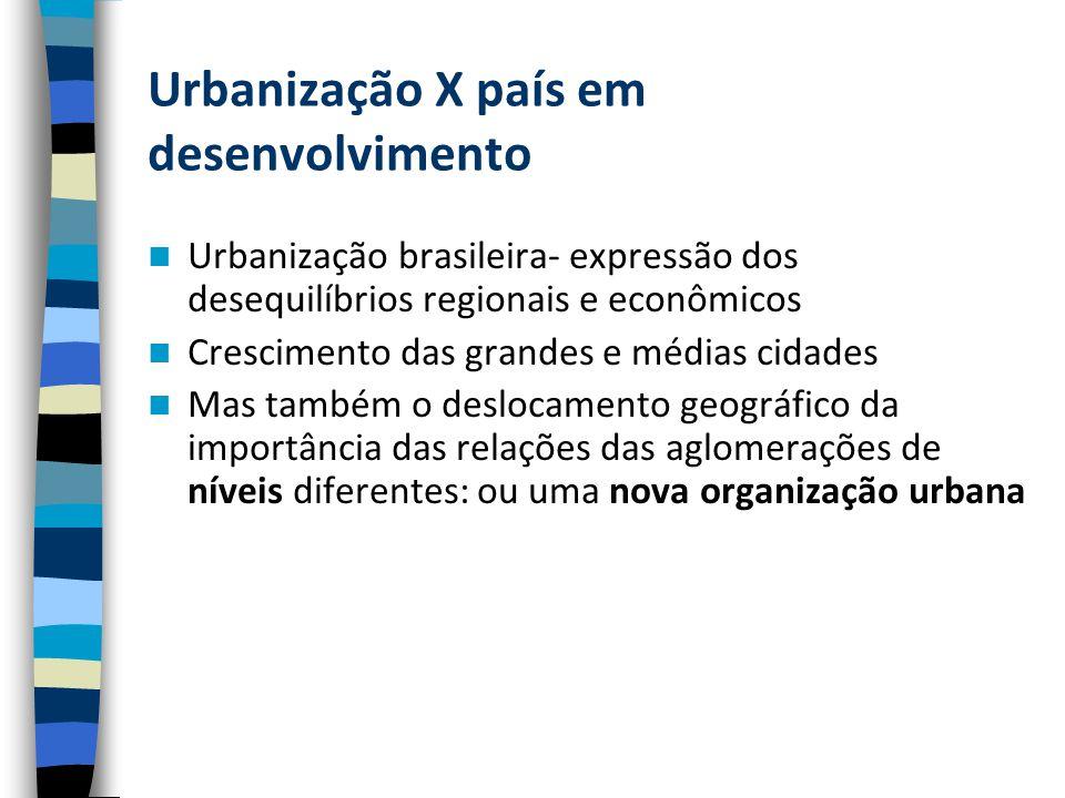Urbanização X país em desenvolvimento