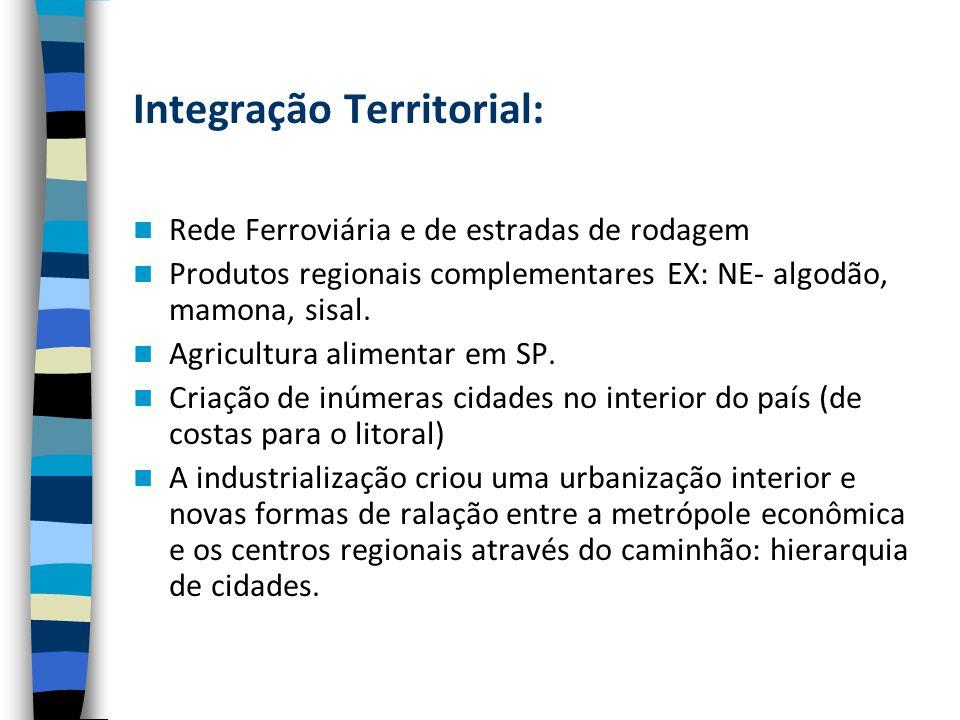 Integração Territorial: