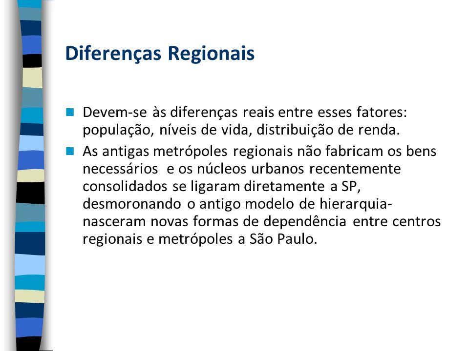 Diferenças Regionais Devem-se às diferenças reais entre esses fatores: população, níveis de vida, distribuição de renda.