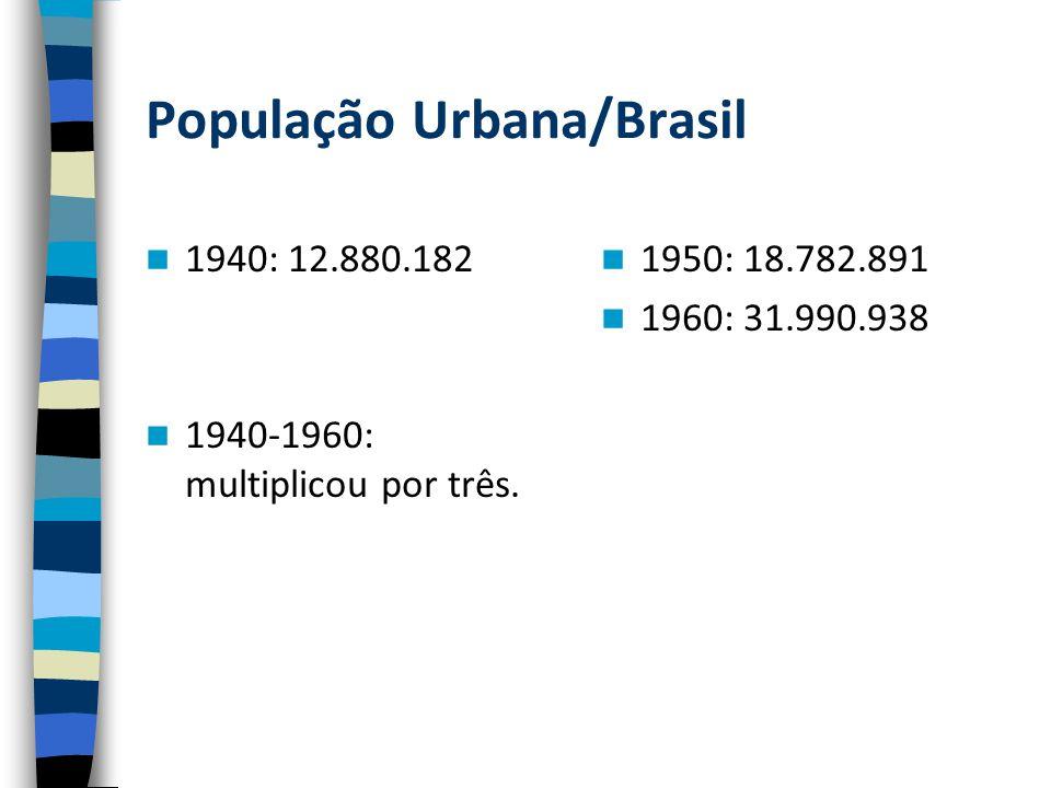 População Urbana/Brasil