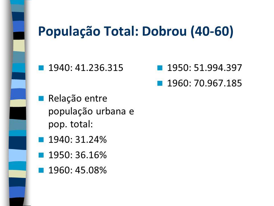 População Total: Dobrou (40-60)