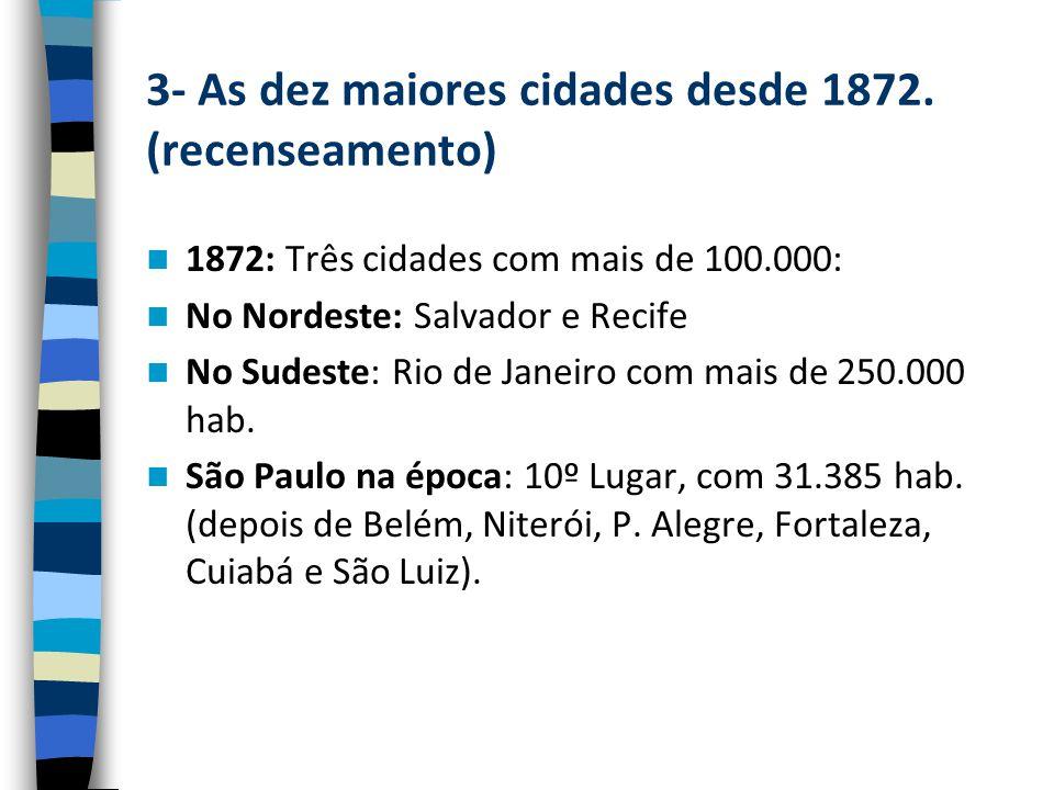 3- As dez maiores cidades desde 1872. (recenseamento)