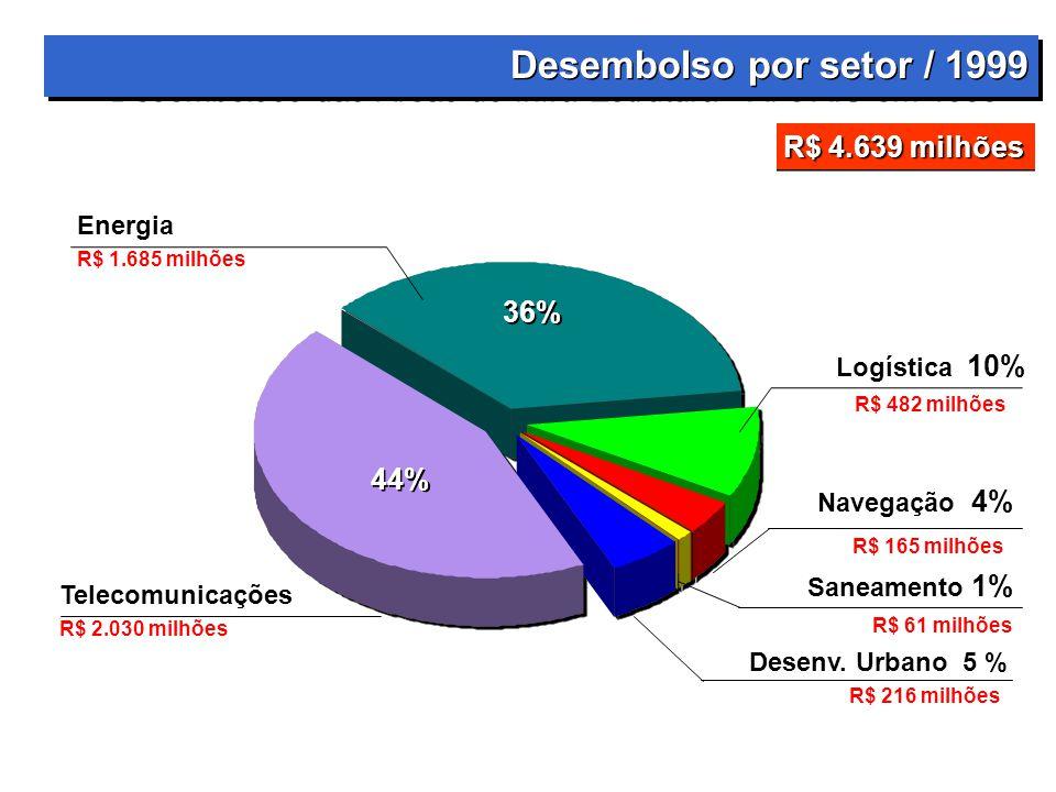 Desembolso por setor / 1999 Desembolsos das Áreas de Infra-Estrutura - AI e AIU em 1999. R$ 4.639 milhões.