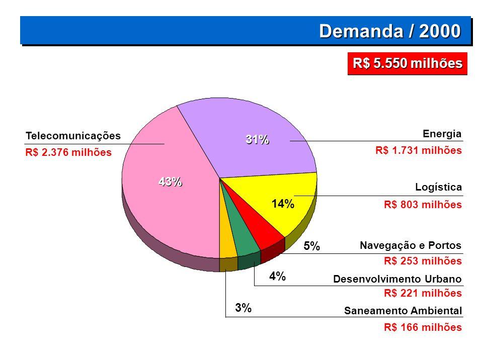 Demanda / 2000 R$ 5.550 milhões 31% 43% 14% 5% 4% 3% Energia